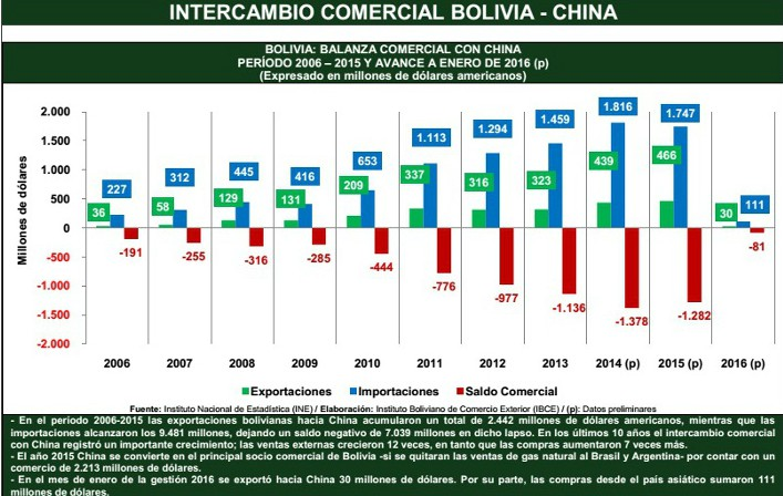 intercambio comercial bolivia china