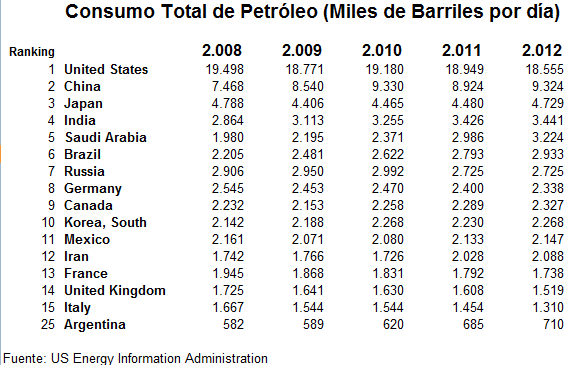 Consumo-Total-de-Petroleo